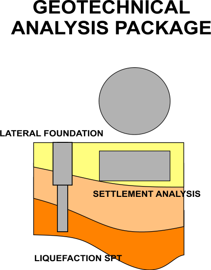 Geotechnical Analysis Package