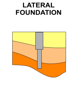 Lateral Foundation