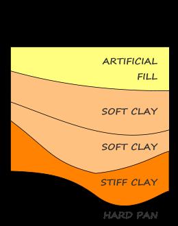 Liquefaction SPT